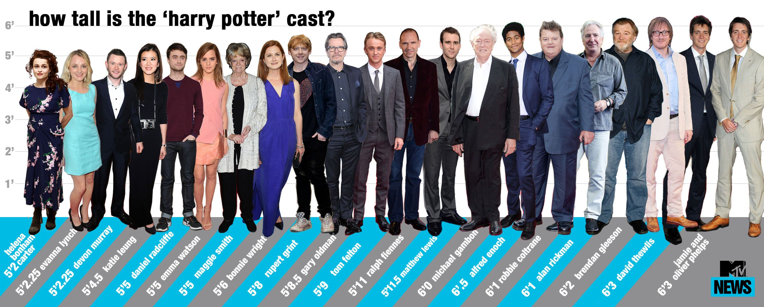 Harry Potter Height Chart Who S The Tallest Actor Harry Potter Height Harry Potter Cast Tall Actors