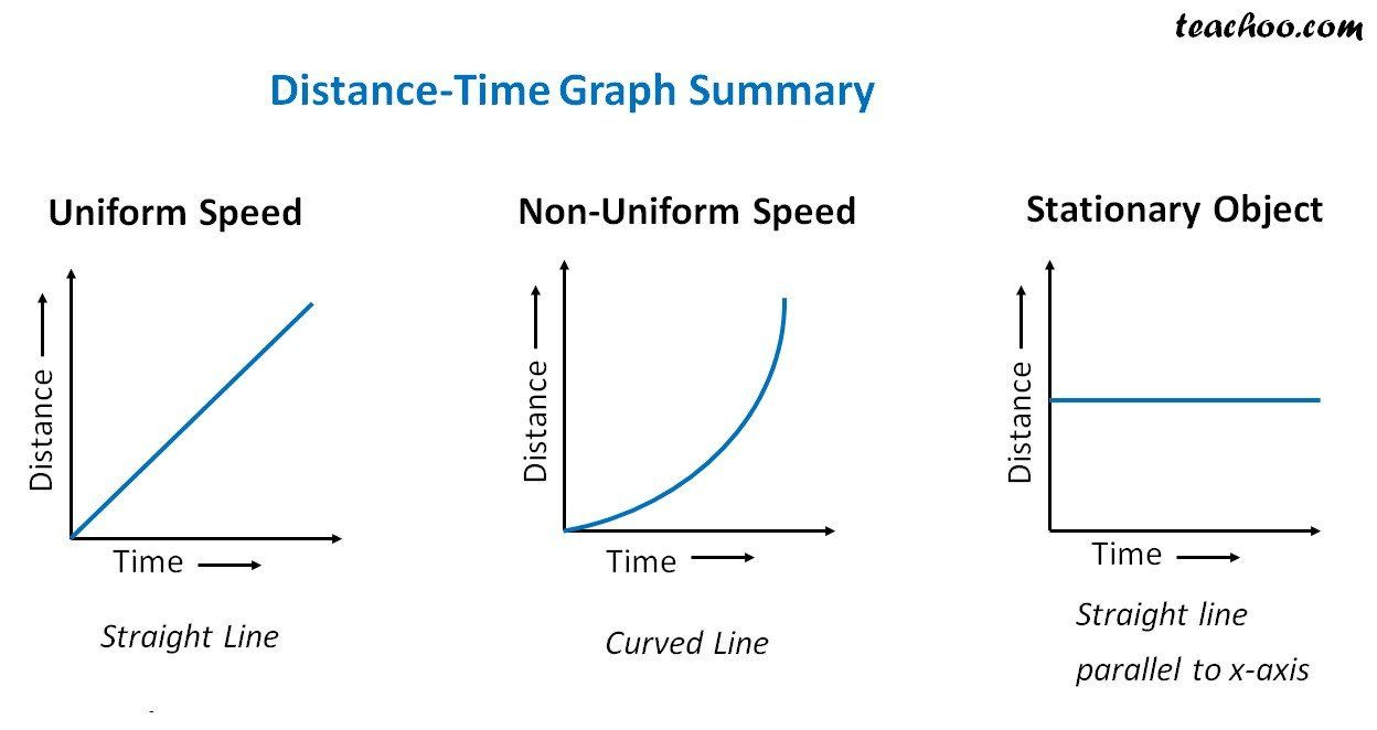 Graphing Speed Worksheet Answers Distance Time Graph For Uniform And Non Uniform Motion In 2020 Kids Worksheets Printables Distance Time Graphs Graphing