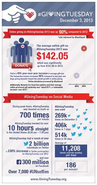 #GivingTuesday 2013 INFOGRAPHIC