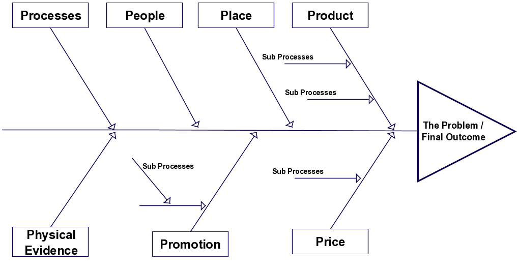 A Fishbone Diagram Template That Can Be Used In The Marketing Planning The 7 Ps Of Marketing Already Added To T Ishikawa Diagram Templates Free Design Diagram