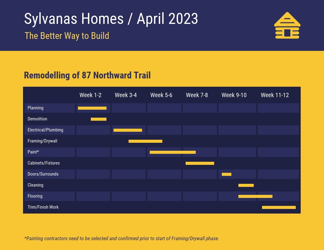 Dark Home Construction Project Gantt Chart Template In 2020 Gantt Chart Gantt Gantt Chart Templates