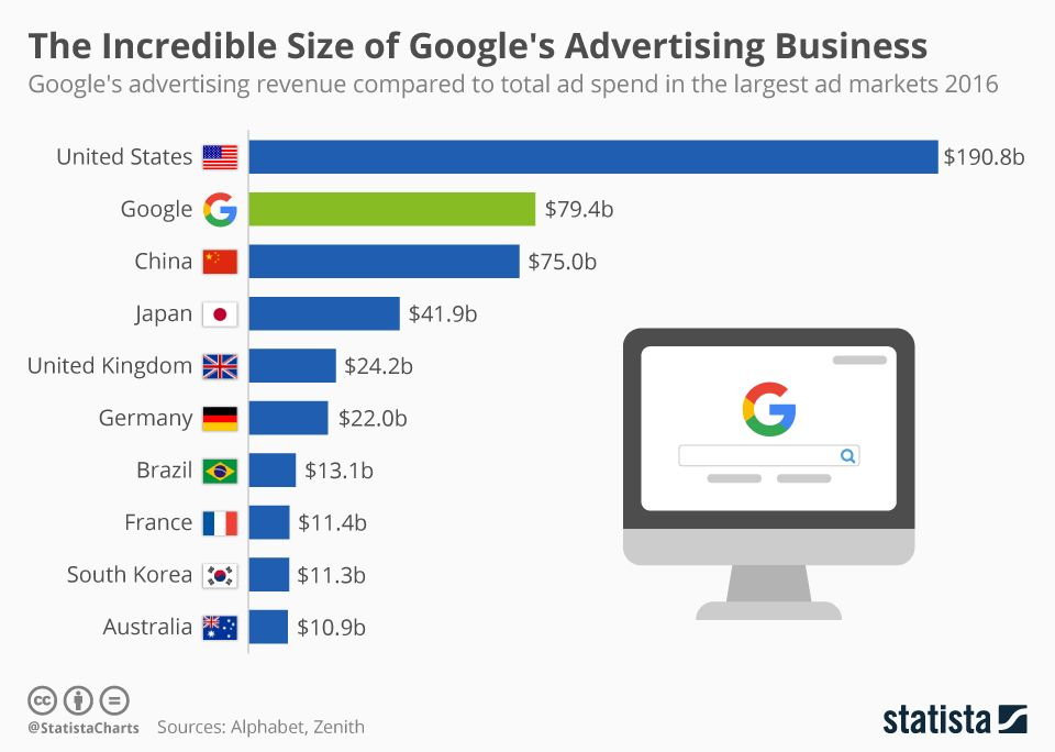 The Incredible Size Of Google S Advertising Business With Images