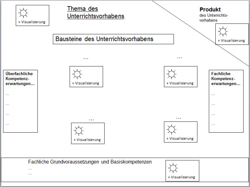 Bild Advance Organizer Grundstruktur Lernumgebungen Unterrichtsplanung Studienbuch