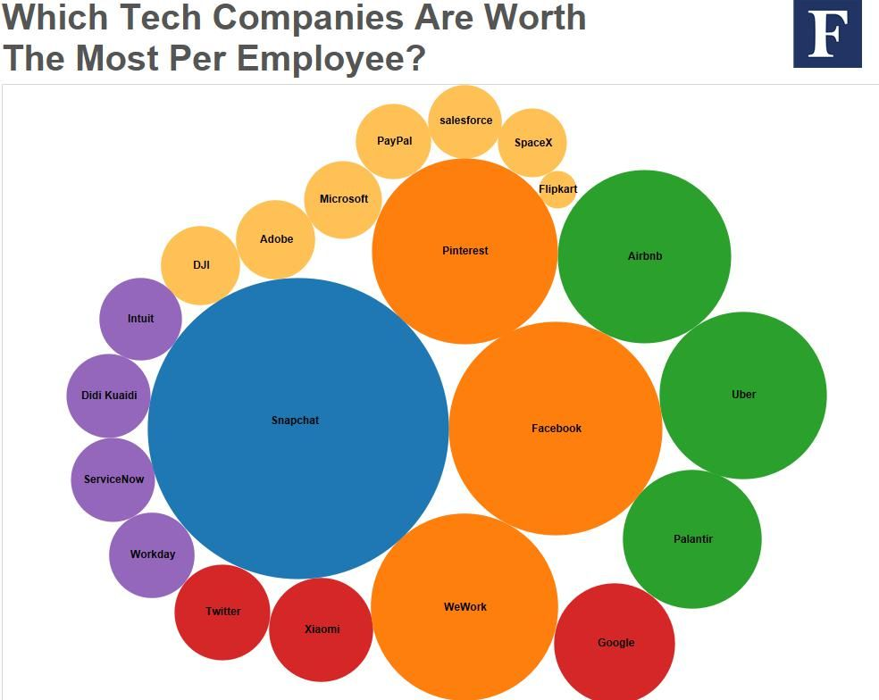 The Most Valuable Employees Snapchat Doubles Facebook Snapchat - bubble chart