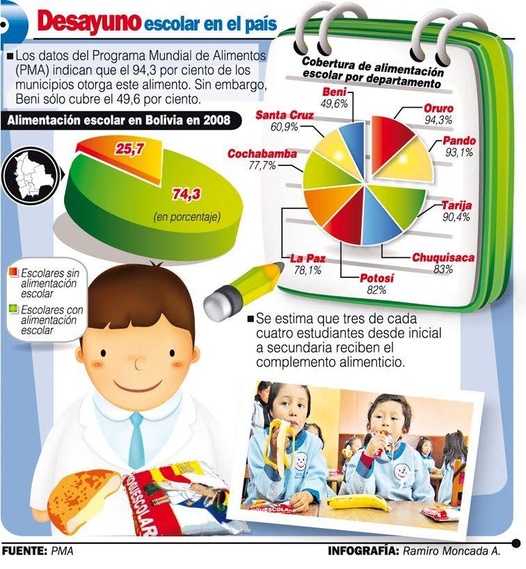 infografia desayuno escolar Spanish teacher resources