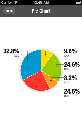 Pie chart also ios controls pinterest charts rh