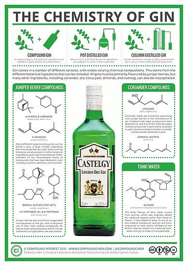 The Chemistry of Gin Poster