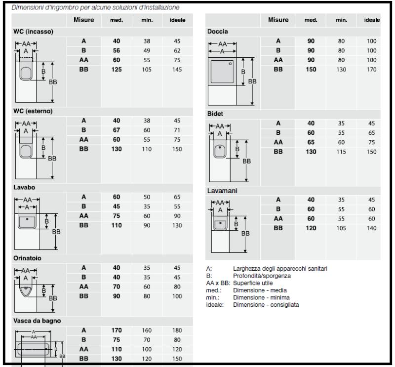 Dimensioni doccia standard cerca con google bagni pinterest bath and interiors - Dimensioni standard bagno ...