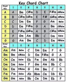 Image Result For Guitar Chord Family Cheat Sheet Music Theory