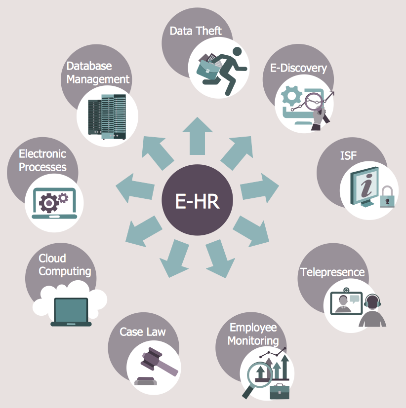 This Diagram Was Created In Conceptdraw Pro Using The Hr Department
