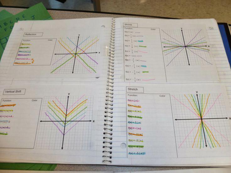Transformations for parent functions Algebra, Algebra