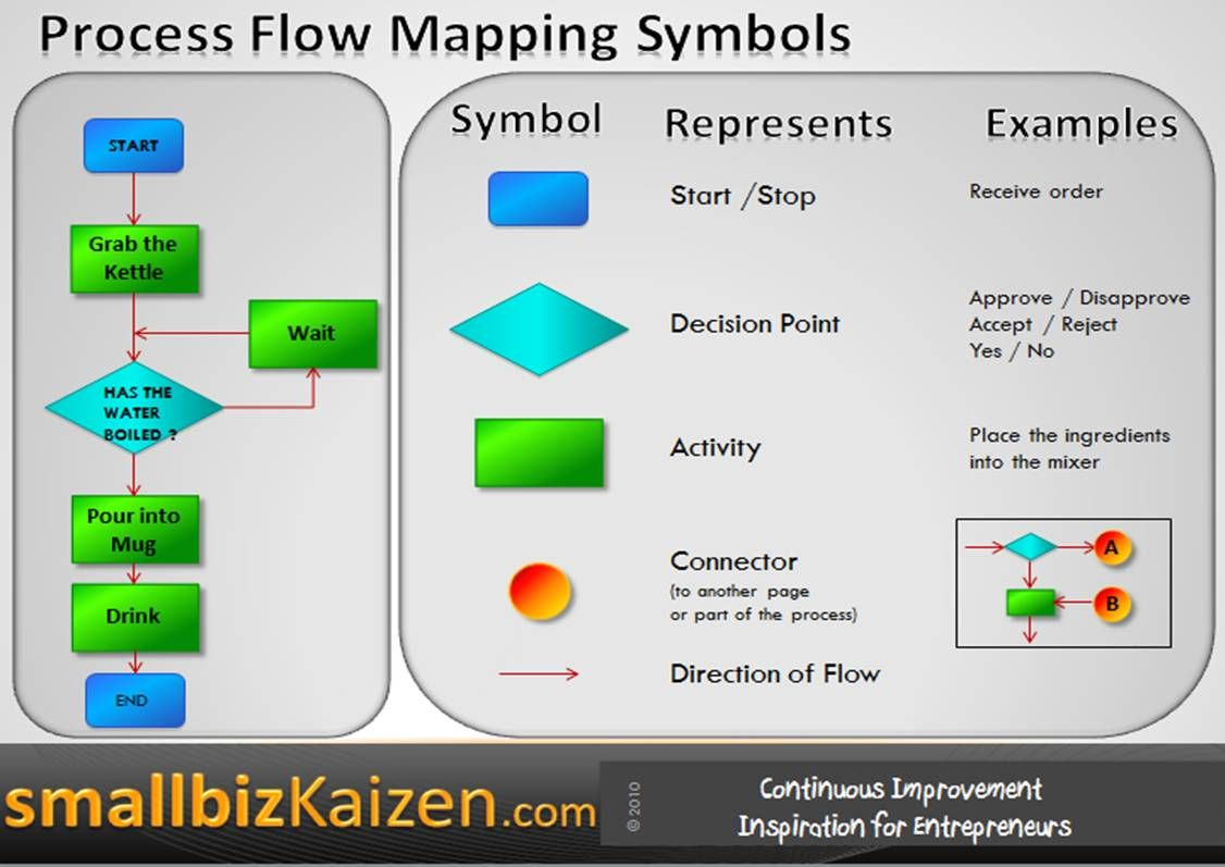 Process Flow Mapping Example And Symbols I'm Loving This.