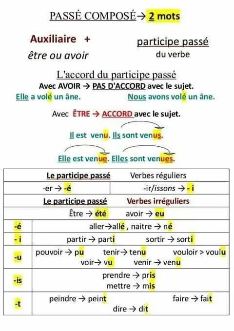 Francais1bto Diciembre 2015 Classe De Francaise Cours De Francais Et Passe Compose