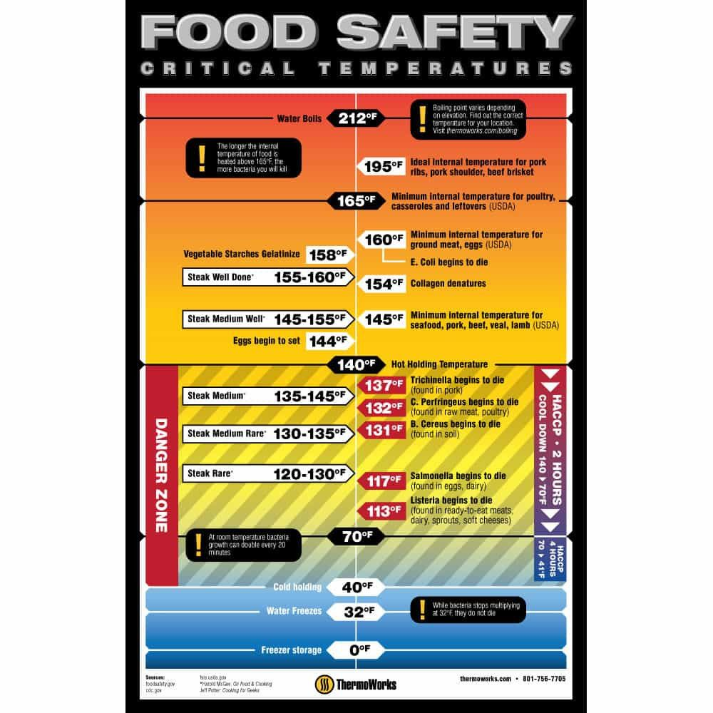 Food Safety Critical Temps Poster 11 X 17 Inch Food Safety