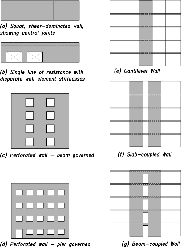 Boundary Elements In Shear Walls Wall Shearing Wall D