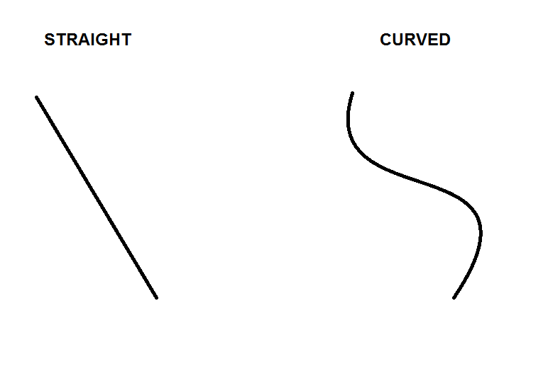 Straight And Curved Lines Curved Lines Lines Chart