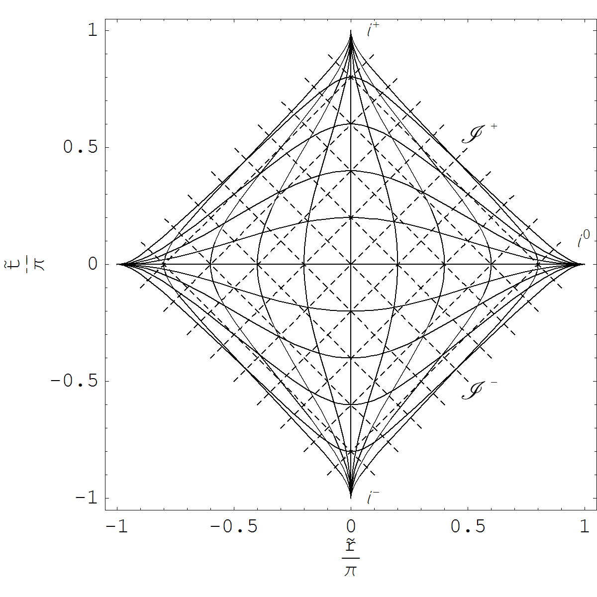 Penrose Diagram