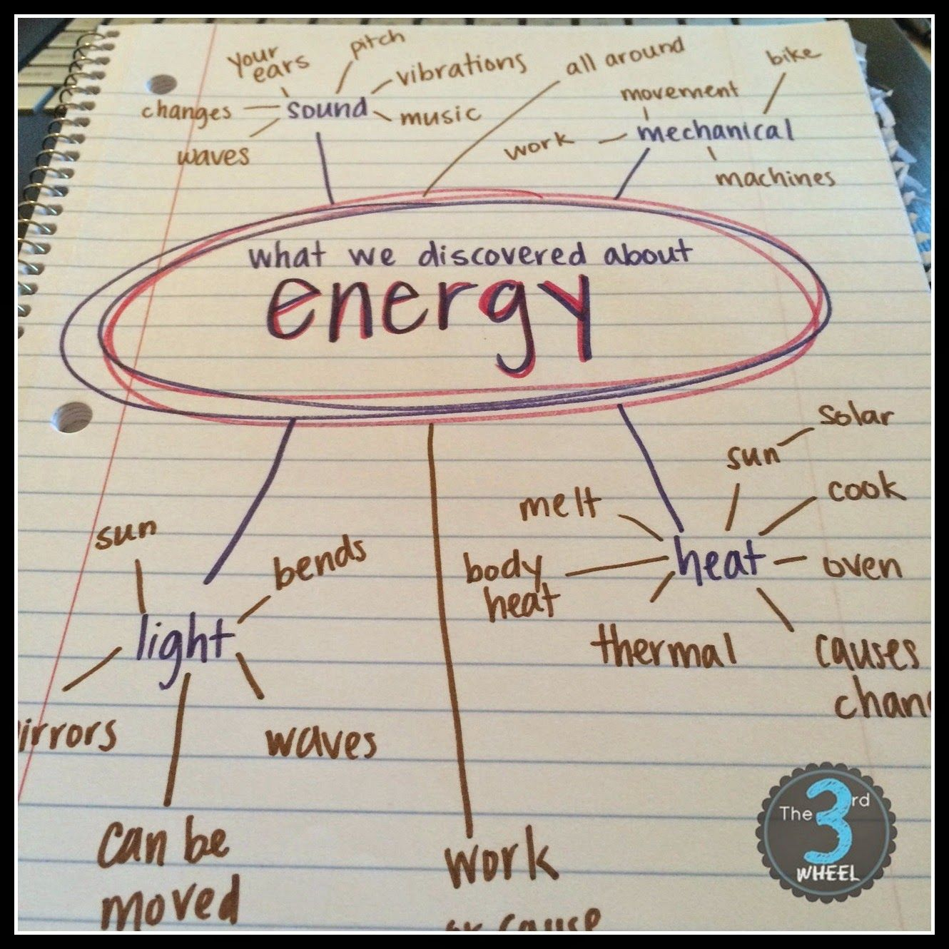 Teaching Energy A Beginner S Guide Activities Resources And Lessons