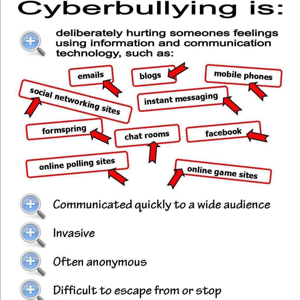 Image Result For Worksheet For Kids Using Bullying