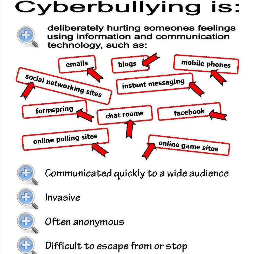 Image Result For Worksheet For Kids Using Bullying