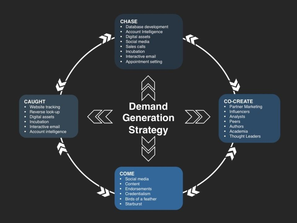 Demand Generation Strategy  Demand Generation