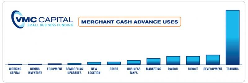 Merchant Cash Advance Uses Business Funding Business Marketing