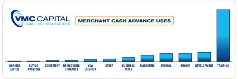 Merchant Cash Advance Uses Business Funding Business Marketing
