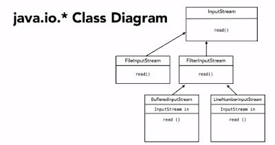 Decorator Design Pattern In Java With Example Java67 Design