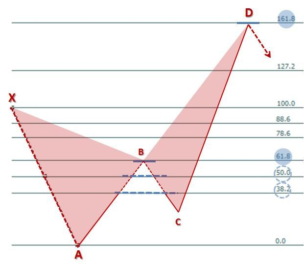 CRAB PATTERN FOREX HARMONIC TRADING Pinterest Stock charts - technical analysis