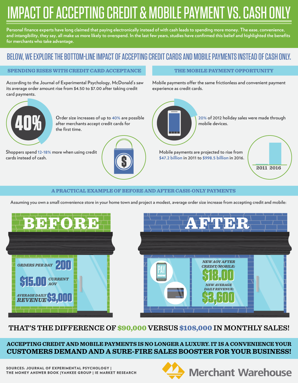 Visualizing The Impact Of Credit Card And Mobile Payments Mobile Payments Payment Credit Card