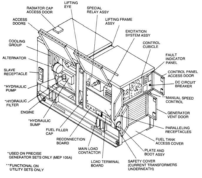 Image result for generator sets diagram | Construction