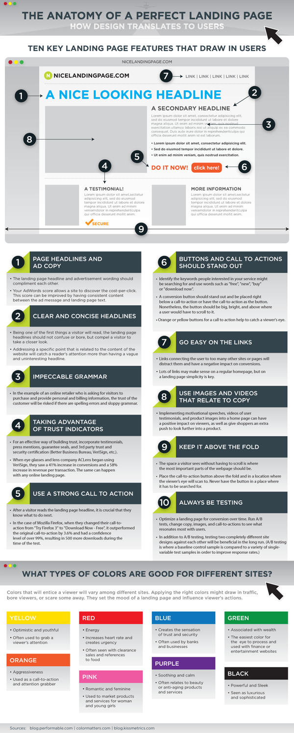 The anatomy of a perfect landing page infographic | Graphic/Web ...