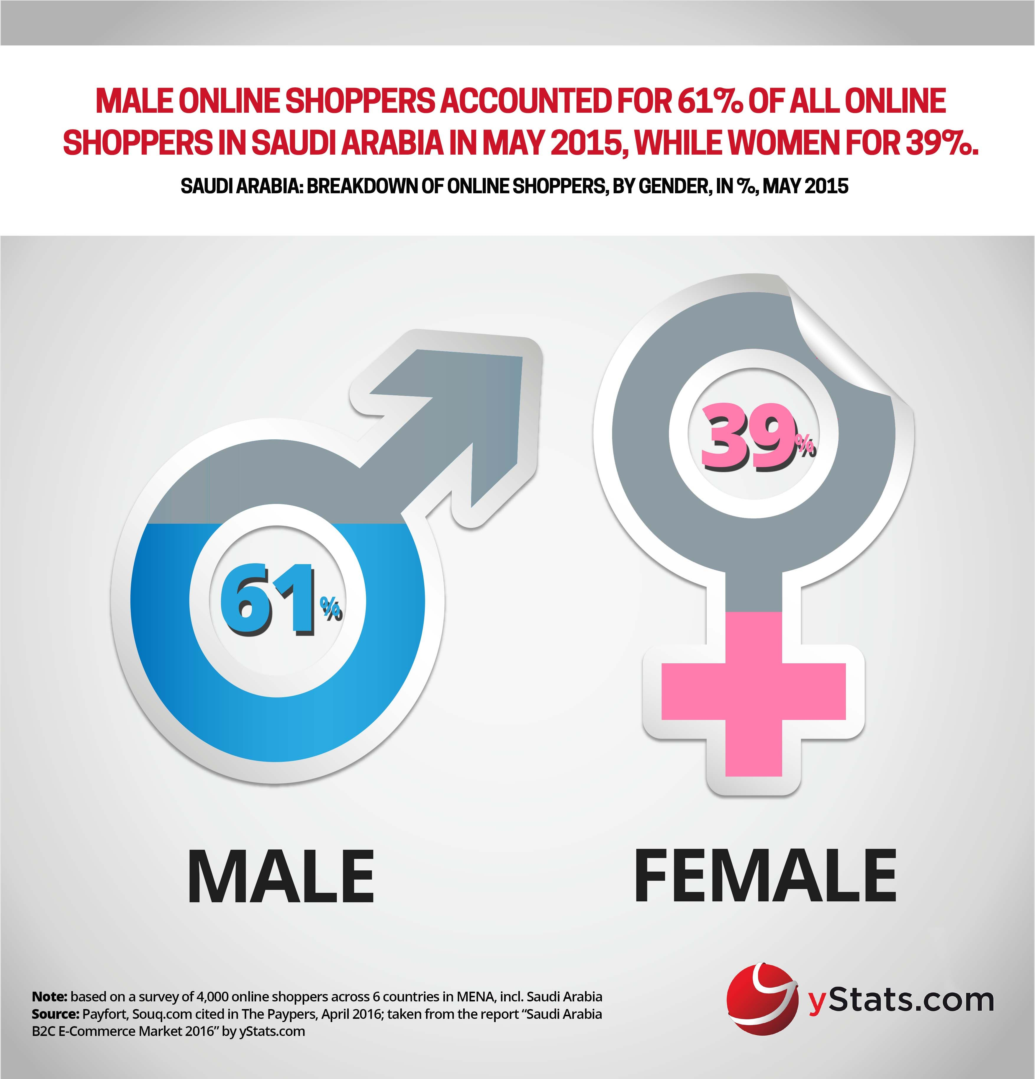 B2C E-Commerce Market 2016  This shows that the gender based