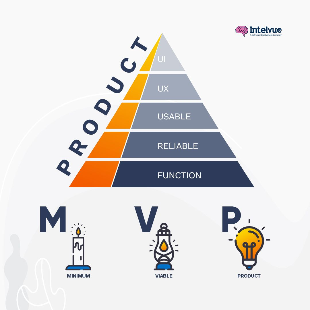 How To Build A Minimum Viable Product That S Immediately Valuable Product Development Process Web Development Design Design Thinking