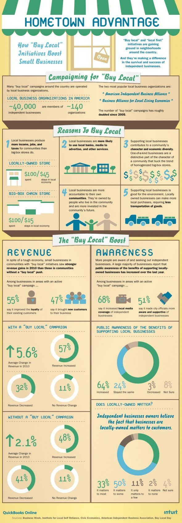 Reasons to Buy Local (Infographic) - translates to everycountry.: