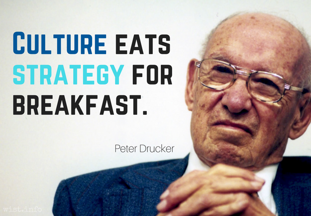 Drucker Peter F Attributed Wist Culture Eats Strategy American Business Leadership