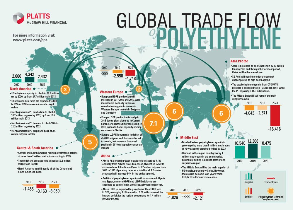 Global Polyethylene Trade Flows Matisse \ Co - Strategic - new world map infographic image