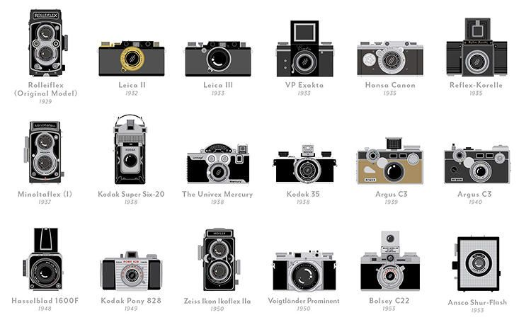 Infographic: A Timeline Of The 100 Most Important Cameras