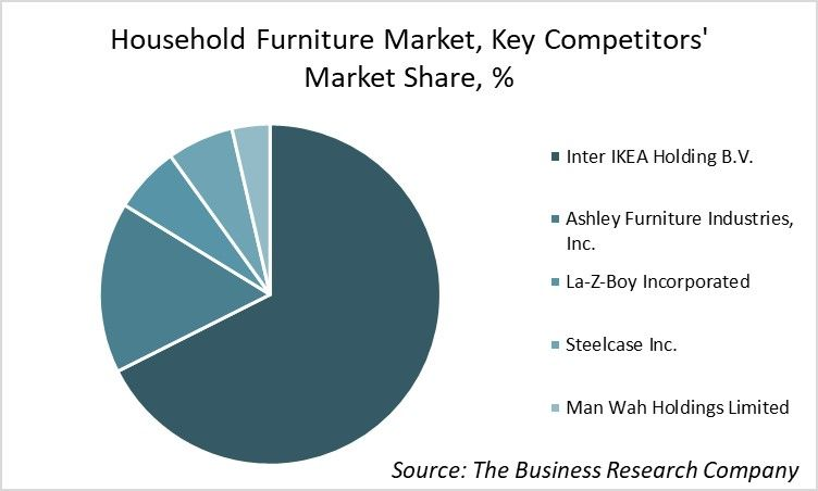 Ikea Emerges As The Largest Company In The Household Furniture
