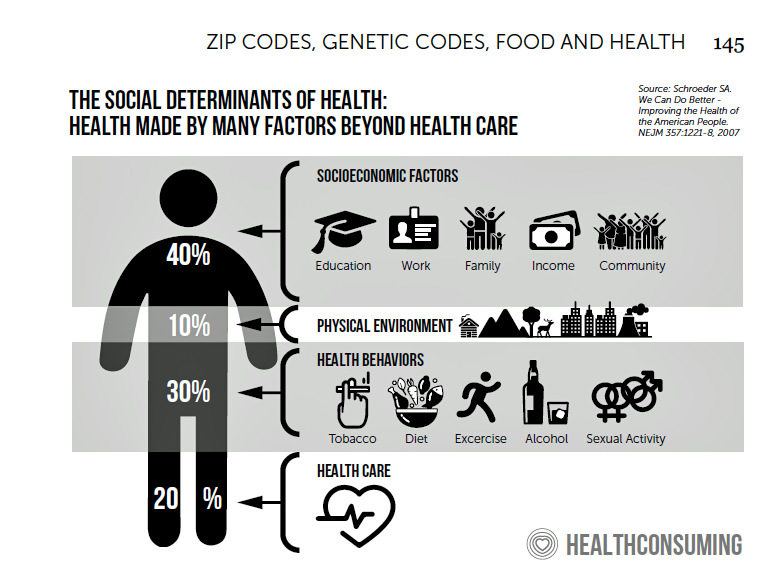 What We Know We Know About Zip Codes Food And Deaths Of Despair Healthconsuming Explains Part 3 Social Determinants Of Health Childhood Education Health