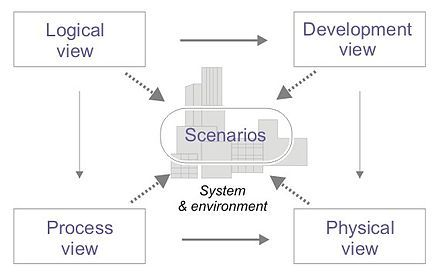 Software architecture | Architecture, Software, Software ...