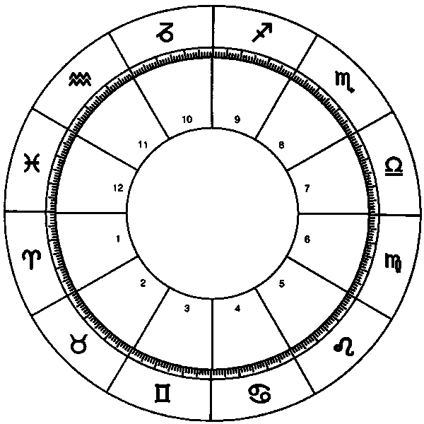 Blank horoscope chart with zodiac signs and corresponding houses