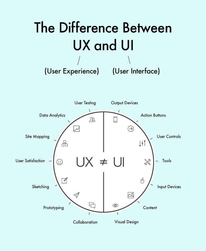 Square Pocket Design Co. » The Difference Between UX & UI   UX ...