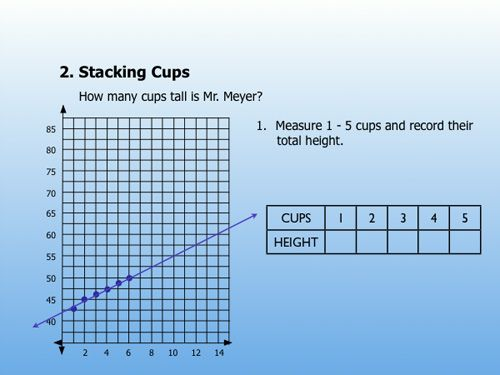 Dan Meyer\'s First Day of School activity for algebra. How many cups ...