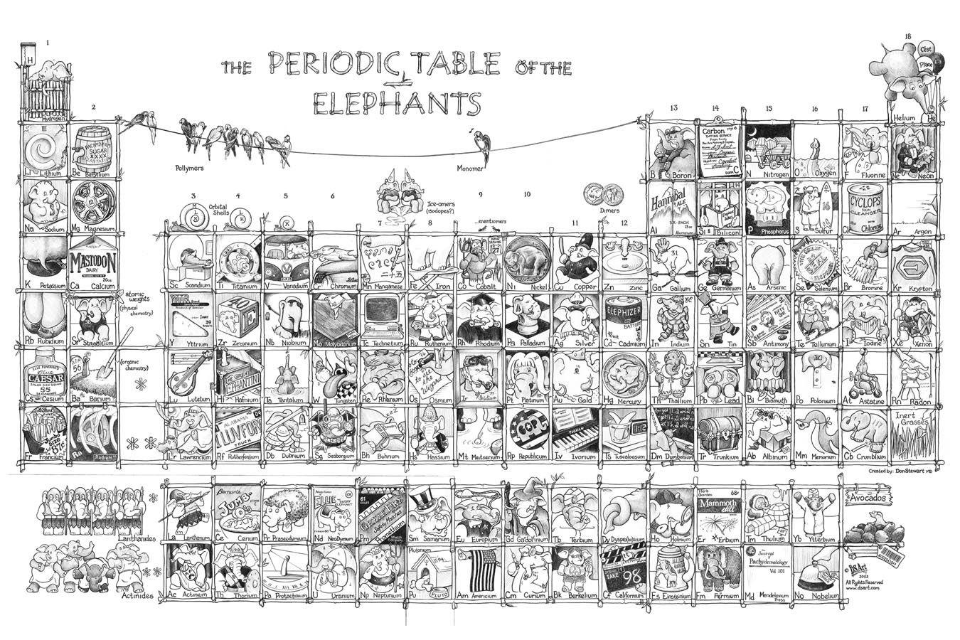 Tabla periodica de elementos tipos y variedades actuales ciencia tabla periodica de elementos tipos y variedades actuales urtaz Image collections