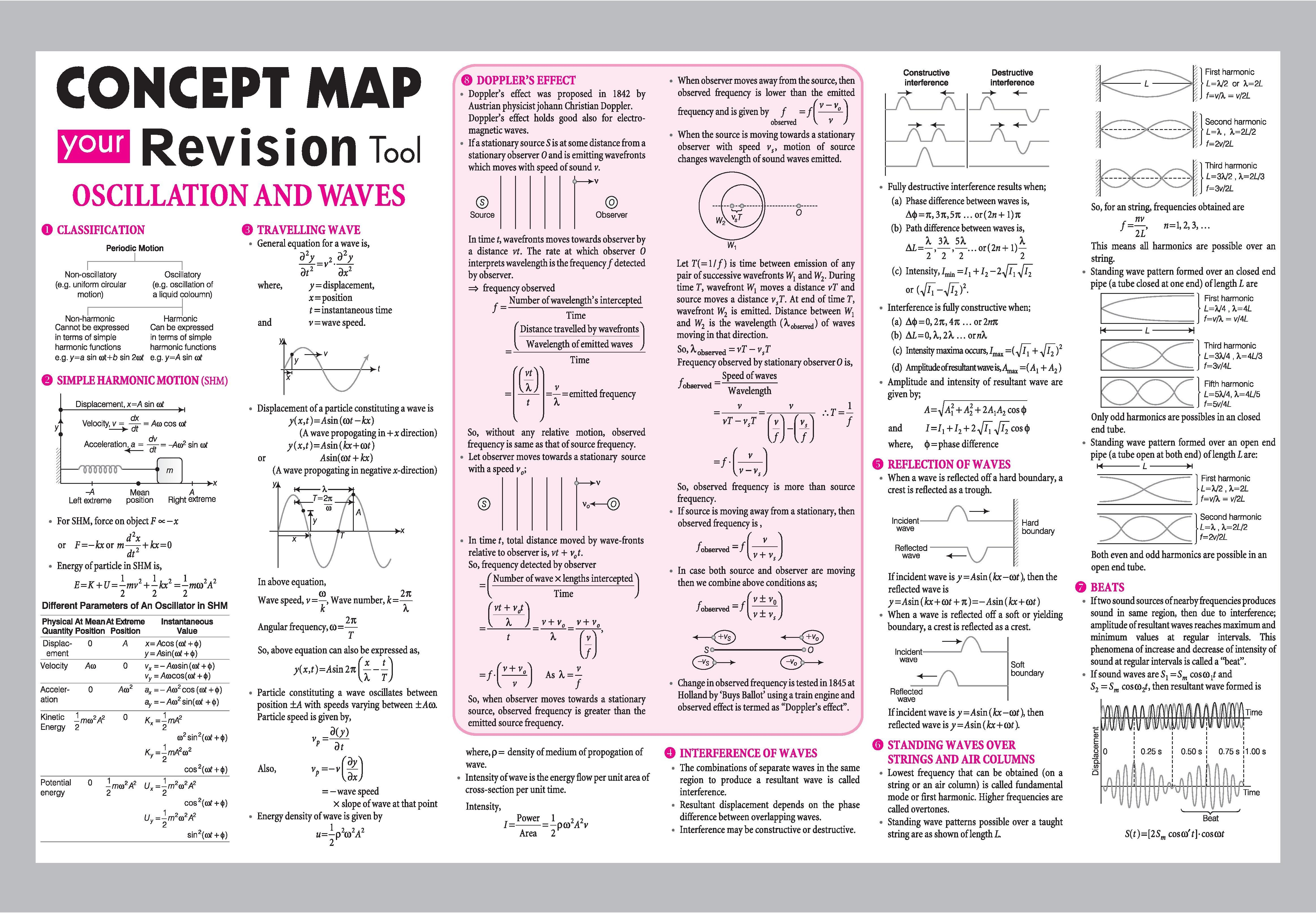Oscillation And Waves Concept Map Your Revision Tool Arihant Physics Spectrum Magazine Jeemain Physics Notes Physics Concepts Physics Classroom