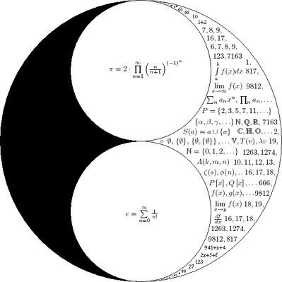 Beautiful Math - Set theory | The Life of Pi | Pinterest ...