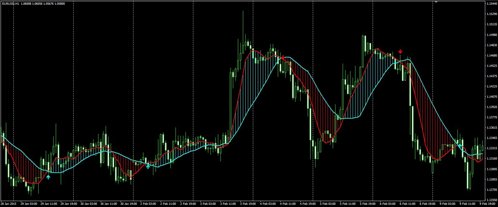 Forex Ma Crossover With Rsi Filter Alerts Indicator Forex Crossover