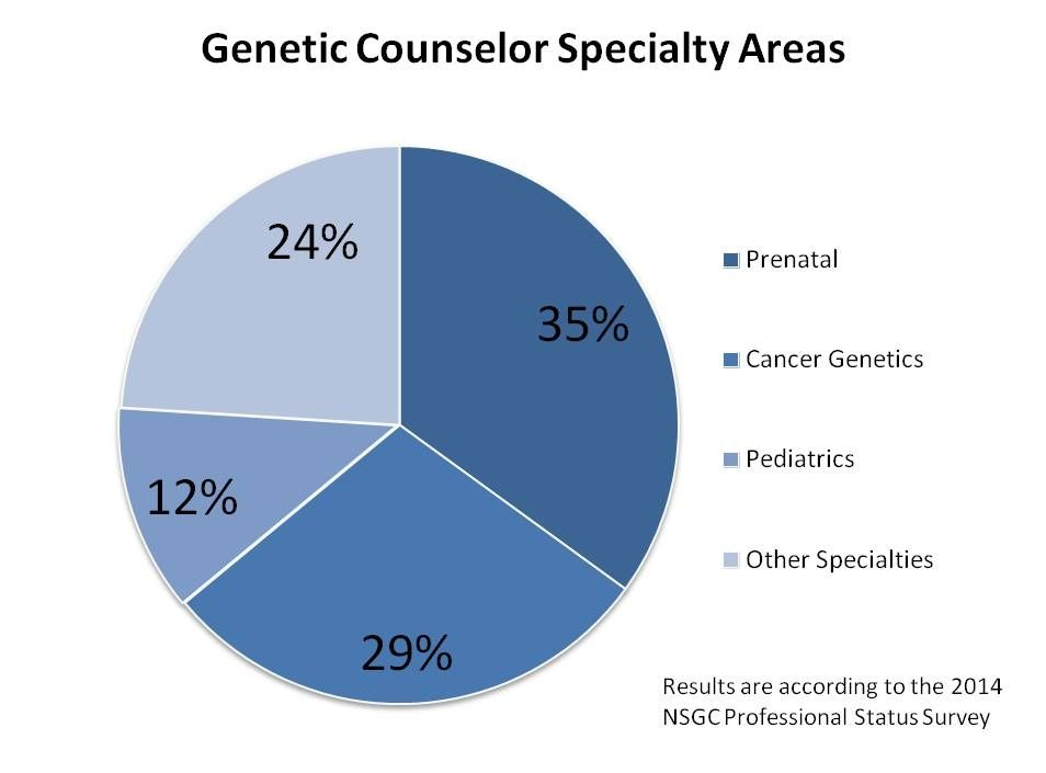 cancer genetic counselor)