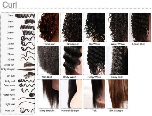 Different Textures of Natural Hair | Hair Texture Chart ...